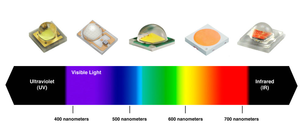 LEDCube - LED channel wavelength selection service