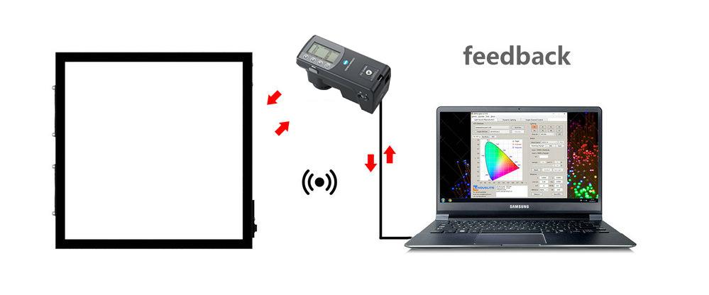 LEDCube - Fast & accurate feedback